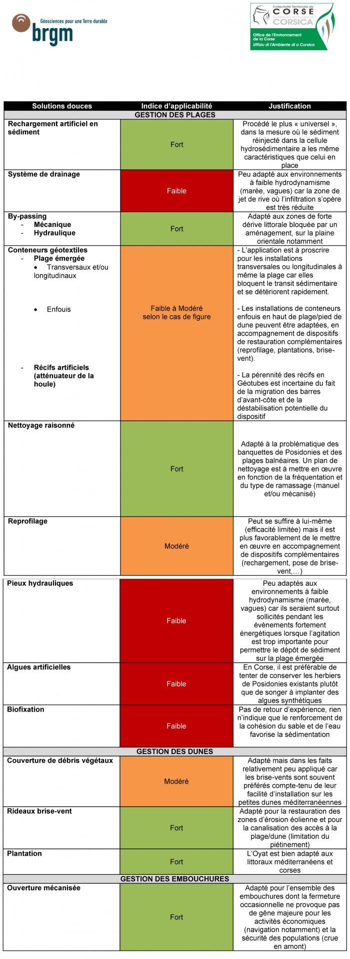 Applicabilité au littotal corse des solutions douces de gestion de l'érosion côtière